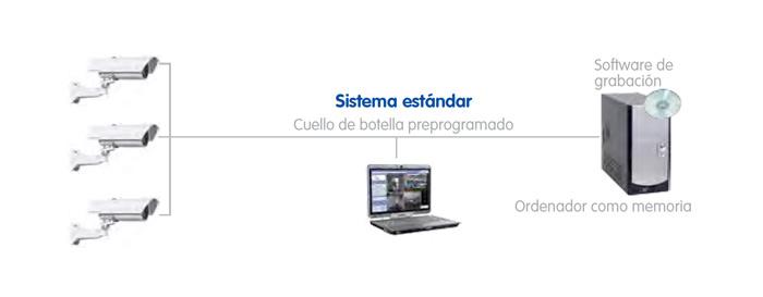 Sistema de Videovigilancia Estandar