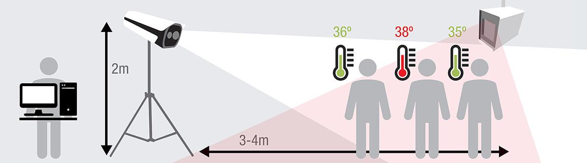 Detección de temperatura corporal
