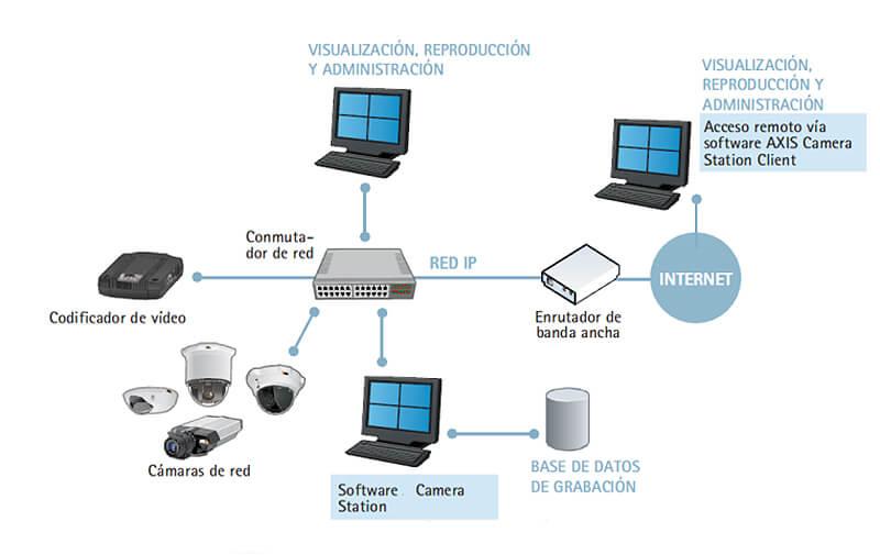 Video vigilancia ip sistemas de seguridad con c maras ip - Sistemas de seguridad ...
